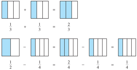 Page 32 elementary algebra within reach adding and subtracting fractions you can use models to add and subtract fractions as shown in the figures below ccuart Gallery